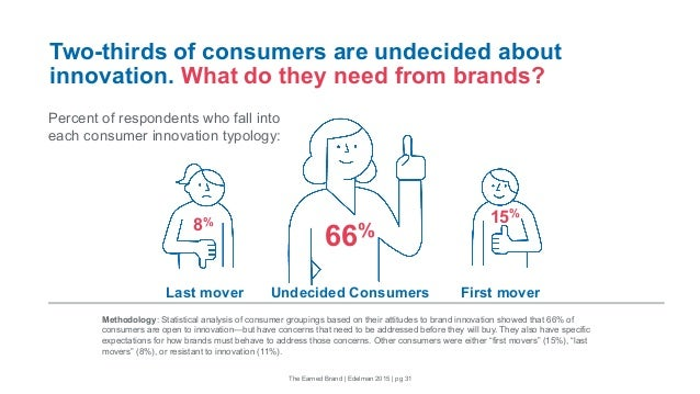 Two-thirds of consumers are undecided about innovation. What do they need from brands? Last mover First mover 8% 15% Perce...