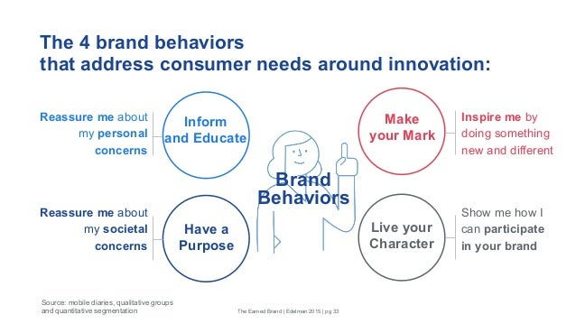 The 4 brand behaviors that address consumer needs around innovation: Have a Purpose Inform and Educate Make your Mark Live...