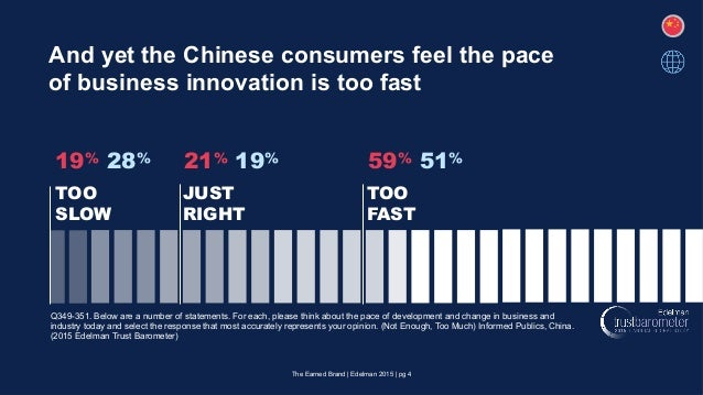 And yet the Chinese consumers feel the pace of business innovation is too fast Q349-351. Below are a number of statements....