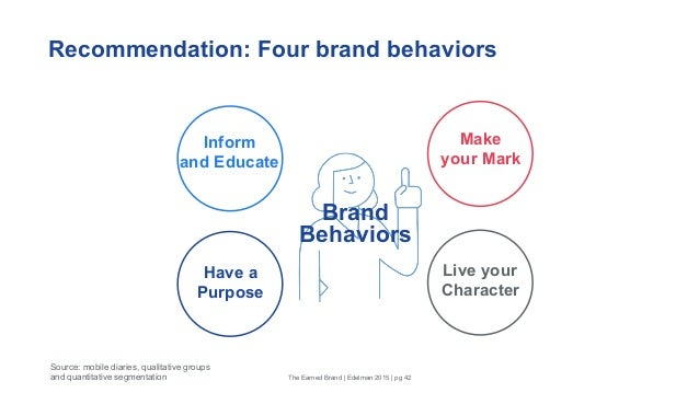 Recommendation: Four brand behaviors The Earned Brand | Edelman 2015 | pg 42 Statistical analysis of consumer groupings ba...