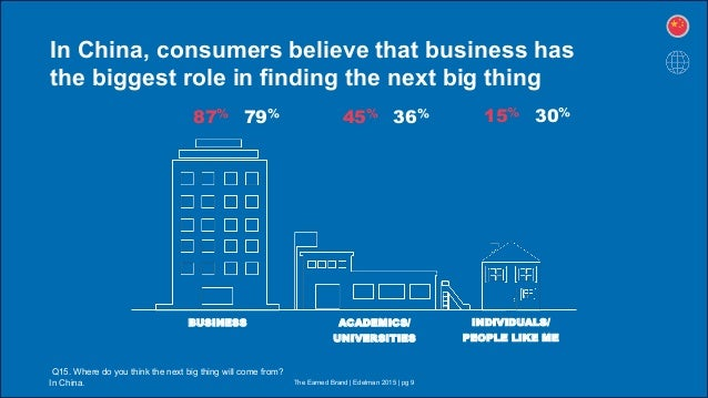 In China, consumers believe that business has the biggest role in finding the next big thing Q15. Where do you think the n...