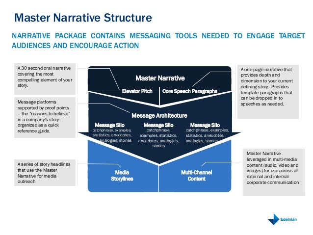 The edelman master narrative 7 master narrative wajeb Image collections