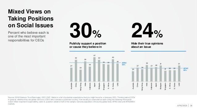 2018 Edelman Trust Barometer Singapore