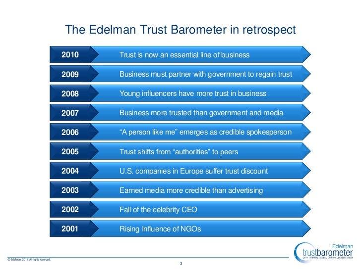 2011 Edelman Trust Barometer: Global & Country Insights Slide 3