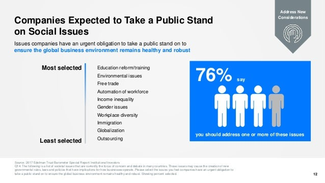 Companies Expected to Take a Public Stand on Social Issues Source: 2017 Edelman Trust Barometer Special Report: Institutio...