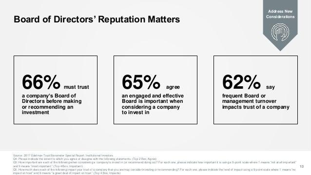 Board of Directors' Reputation Matters Source: 2017 Edelman Trust Barometer Special Report: Institutional Investors Q4: Pl...