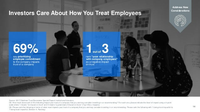 14 Investors Care About How You Treat Employees 69%say prioritizing employee commitment to the company impacts trust of a ...