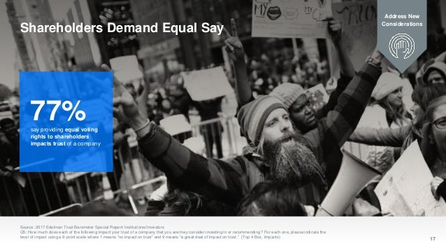 17 Shareholders Demand Equal Say Source: 2017 Edelman Trust Barometer Special Report: Institutional Investors Q5: How much...