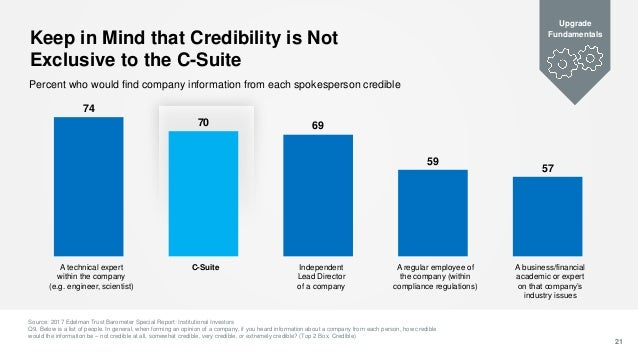 57 59 6970 74 Keep in Mind that Credibility is Not Exclusive to the C-Suite 21 Percent who would find company information ...