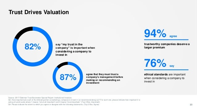 Trust Drives Valuation Source: 2017 Edelman Trust Barometer Special Report: Institutional Investors Q3. How important are ...