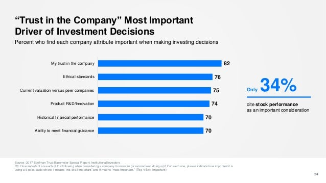 """""""Trust in the Company"""" Most Important Driver of Investment Decisions Source: 2017 Edelman Trust Barometer Special Report: ..."""