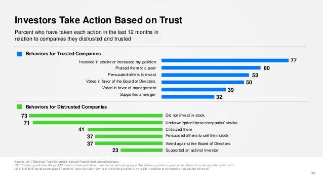 Investors Take Action Based on Trust Source: 2017 Edelman Trust Barometer Special Report: Institutional Investors Q10: Thi...
