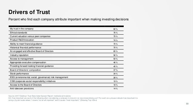 Drivers of Trust Source: 2017 Edelman Trust Barometer Special Report: Institutional Investors Q3. How important are each o...