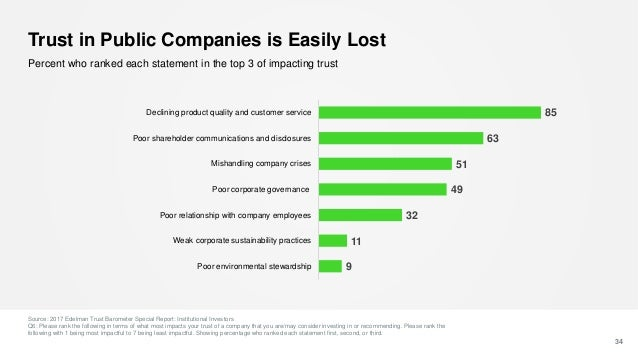 Trust in Public Companies is Easily Lost Source: 2017 Edelman Trust Barometer Special Report: Institutional Investors Q6: ...