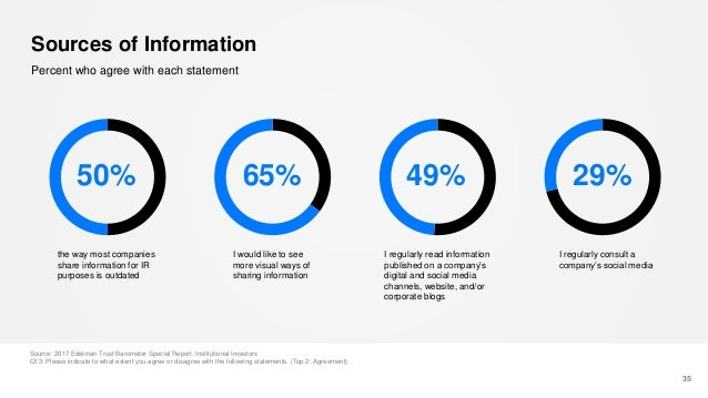 Sources of Information 35 Percent who agree with each statement 50% the way most companies share information for IR purpos...