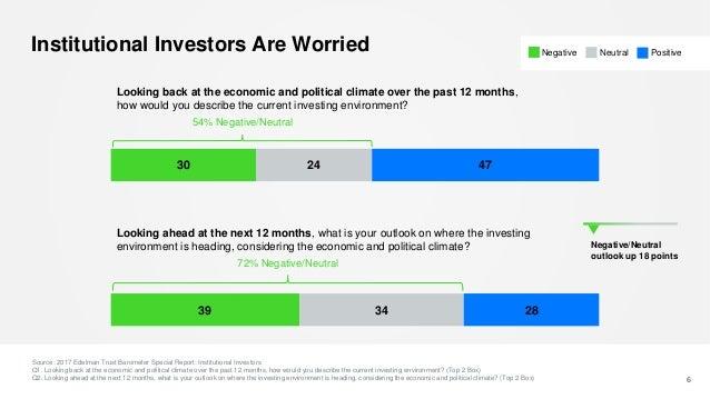 Institutional Investors Are Worried 6 Source: 2017 Edelman Trust Barometer Special Report: Institutional Investors Q1. Loo...