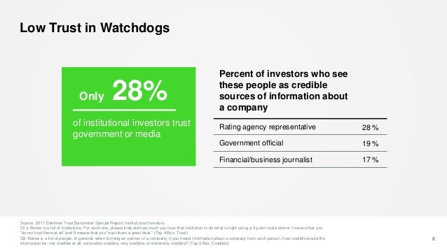 Low Trust in Watchdogs 8 Percent of investors who see these people as credible sources of information about a company Rati...