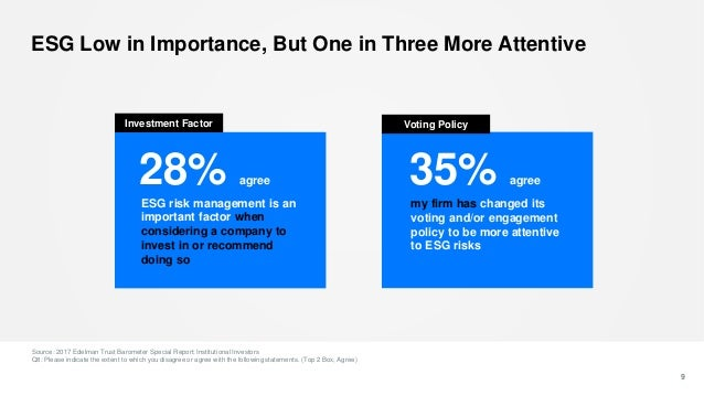 28% agree ESG Low in Importance, But One in Three More Attentive Source: 2017 Edelman Trust Barometer Special Report: Inst...