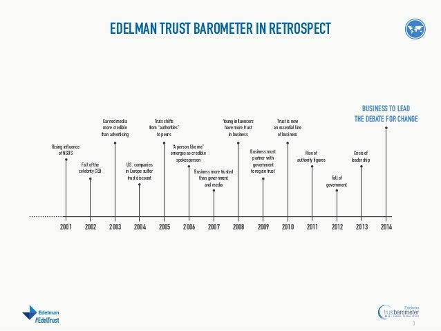 Edelman Trust Barometer - 2014 Australia Data Slide 3