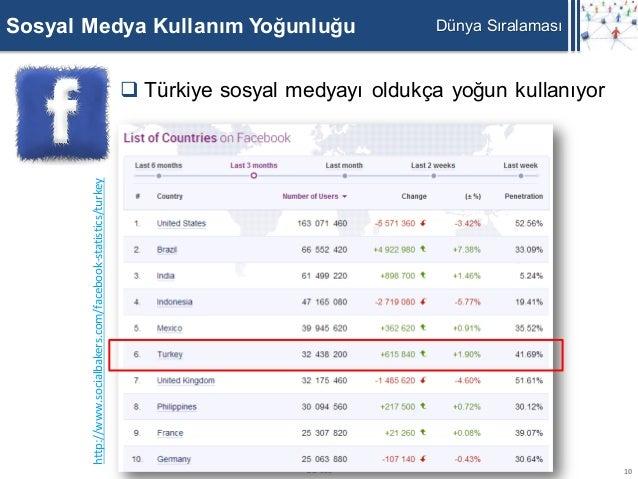Sosyal Medya Kullanım Yoğunluğu                                                                Dünya Sıralaması       http...