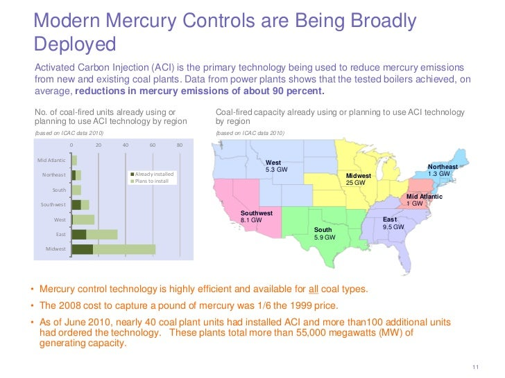 Modern Mercury Controls are Being BroadlyDeployed Activated Carbon Injection (ACI) is the primary technology being used to...