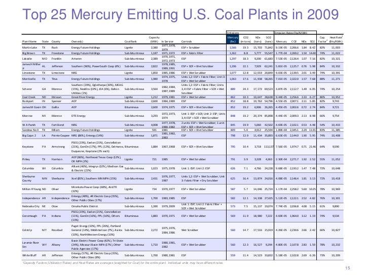 Top 25 Mercury Emitting U.S. Coal Plants in 2009                                                                          ...