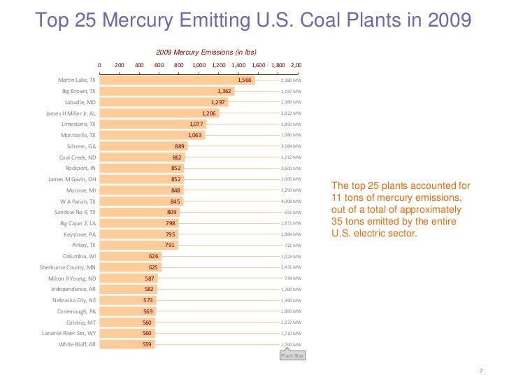 Top 25 Mercury Emitting U.S. Coal Plants in 2009                                                2009 Mercury Emissions (in...