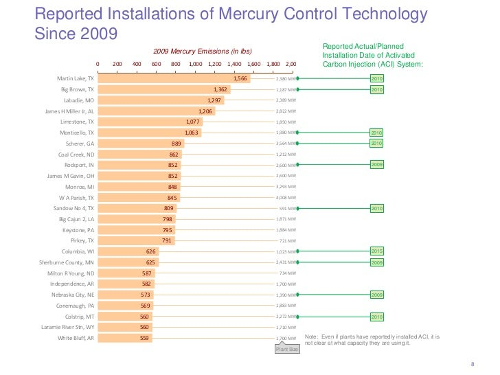 Reported Installations of Mercury Control TechnologySince 2009                                                            ...