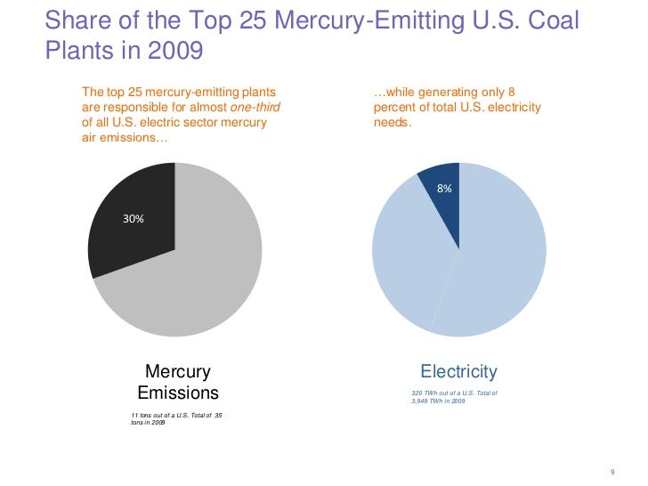 Share of the Top 25 Mercury-Emitting U.S. CoalPlants in 2009   The top 25 mercury-emitting plants          …while generati...