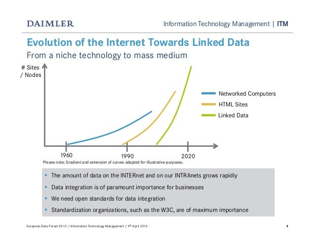 Information Technology Management   ITM44Evolution of the Internet Towards Linked DataFrom a niche technology to mass medi...
