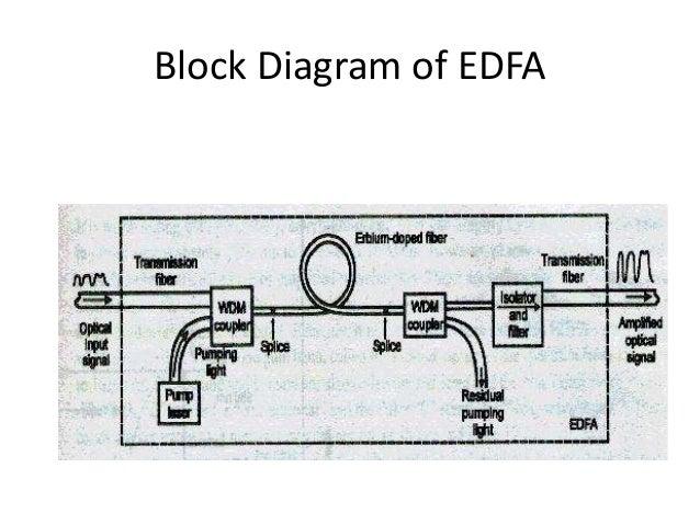 ERBIUM DOPED FIBER AMPLIFIER PDF DOWNLOAD