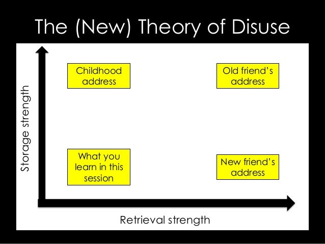 """The (New) Theory of DisuseRetrieval strengthStoragestrengthOld friend""""saddressNew friend""""saddressChildhoodaddressWhat youl..."""