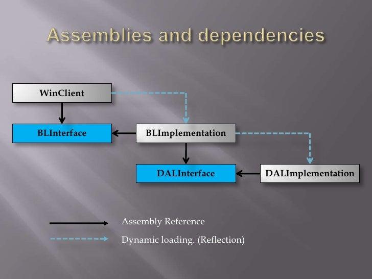 Assemblies and dependencies<br />WinClient<br />BLInterface<br />BLImplementation<br />DALInterface<br />DALImplementation...