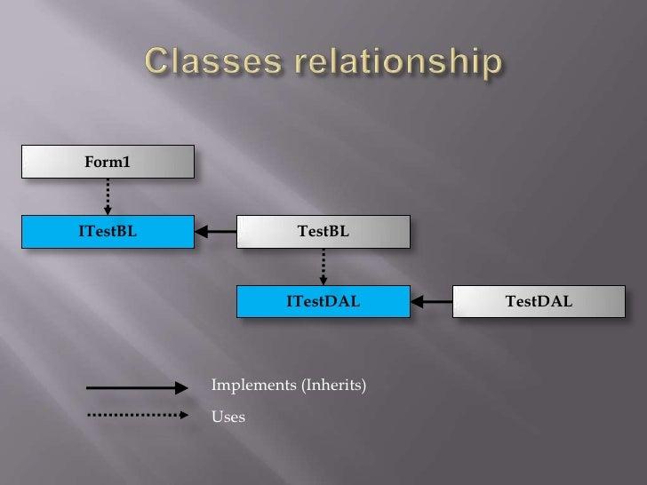 Classes relationship<br />Form1<br />ITestBL<br />TestBL<br />ITestDAL<br />TestDAL<br />Implements (Inherits)<br />Uses<b...
