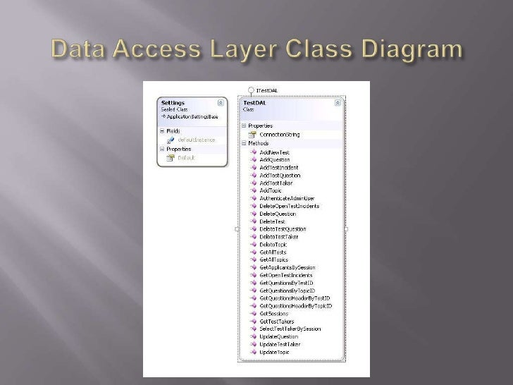 Data Access Layer Class Diagram<br />