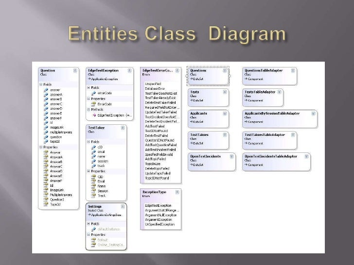 Entities Class  Diagram<br />