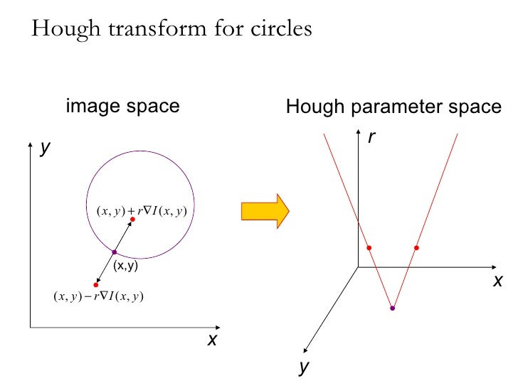 how to detect circle using hough transform download
