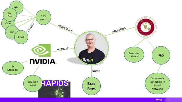 RAPIDS cuGraph – Accelerating all your Graph needs Slide 2