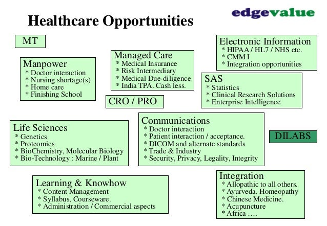 Future of Managed Care&nbspResearch Paper