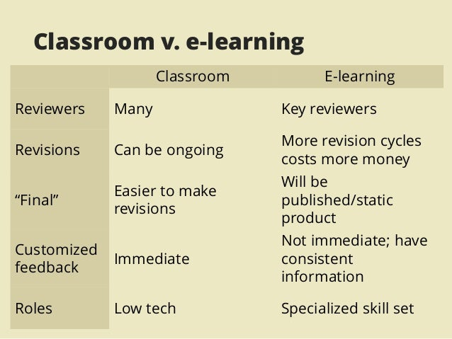 the similarities between online classes and traditional classes Compare and contrast essay online classes vs traditional  online classes: the difference between online and classrooms  traditional teaching.