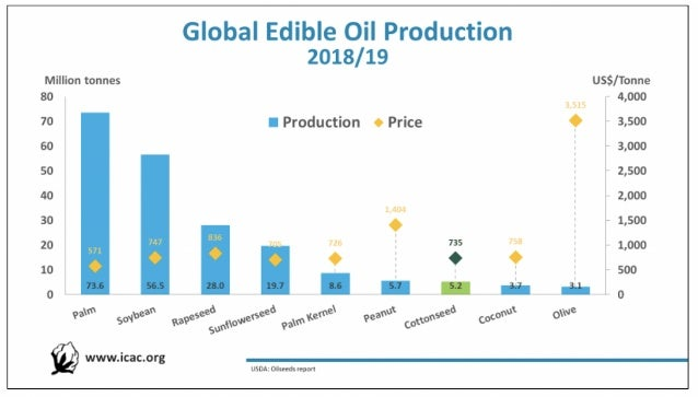 Global edible oil production (ICAC)