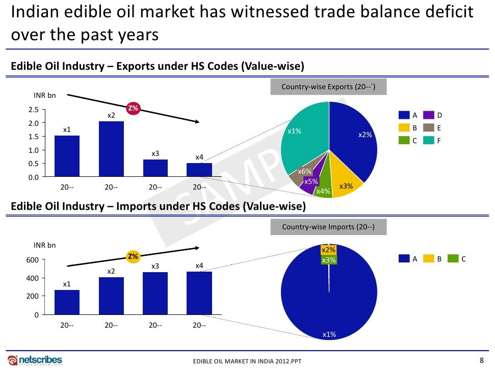 market analysis of edible oils industry Analysis of edible oil industrytable of analysis of edible oil industry is largest •the market size of the edible oil industry was estimated at.