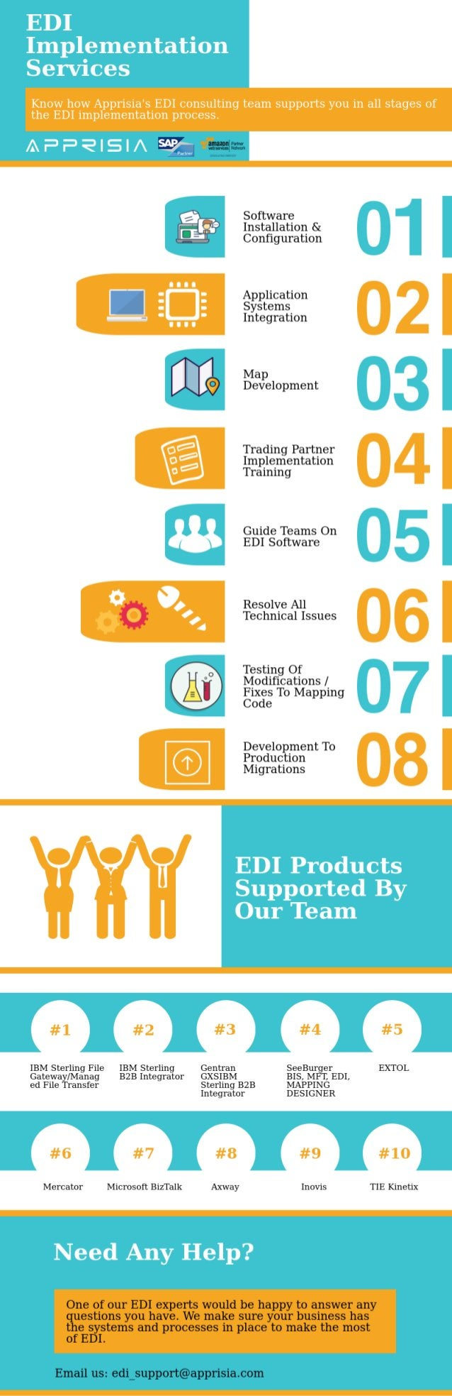 Get Aware of EDI Implementation Services We Offer | Apprisia
