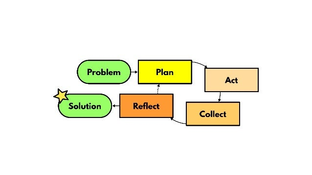 Integration and Evaluation