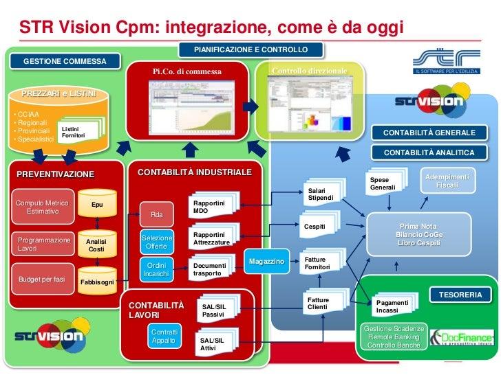 Ediltour2011 pianificazione e controllo di commessa for Str vision cpm