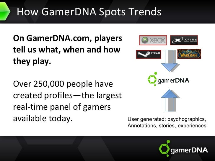How GamerDNA Spots Trends On GamerDNA.com, players tell us what, when and how they play. Over 250,000 people have created ...