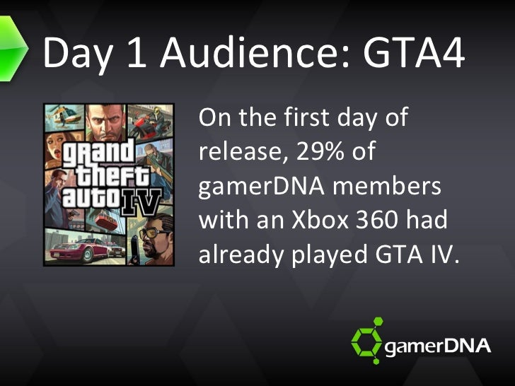 Day 1 Audience: GTA4 On the first day of release, 29% of gamerDNA members with an Xbox 360 had already played GTA IV.