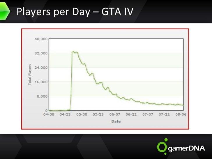 Players per Day – GTA IV