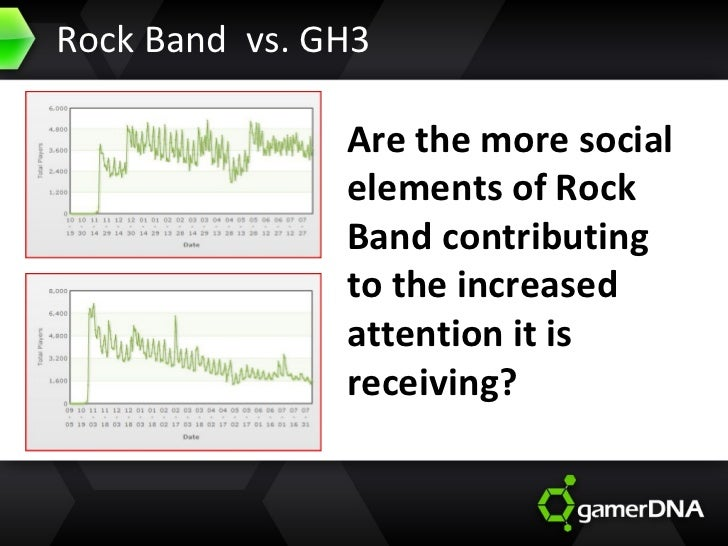Rock Band  vs. GH3 Are the more social elements of Rock Band contributing to the increased attention it is receiving?