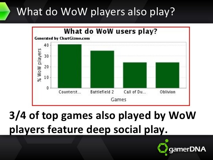 What do WoW players also play? 3/4 of top games also played by WoW players feature deep social play.